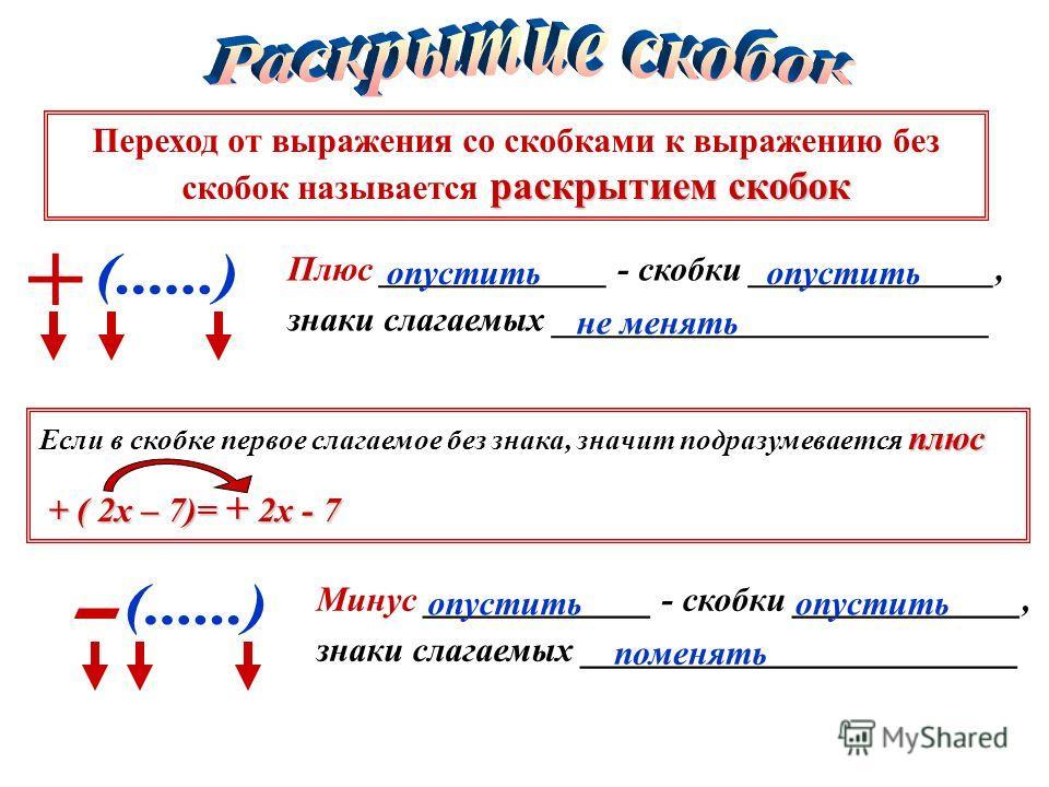 раскрытием скобок Переход от выражения со скобками к выражению без скобок называется раскрытием скобок Плюс _____________ - скобки ______________, знаки слагаемых _________________________ опустить не менять плюс Если в скобке первое слагаемое без зн