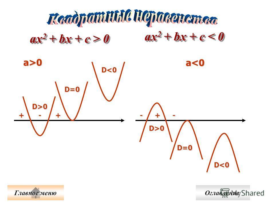 D>0 D=0 D0 D=0 D0 a 0 ах 2 + bx + c < 0 Главное меню Оглавление