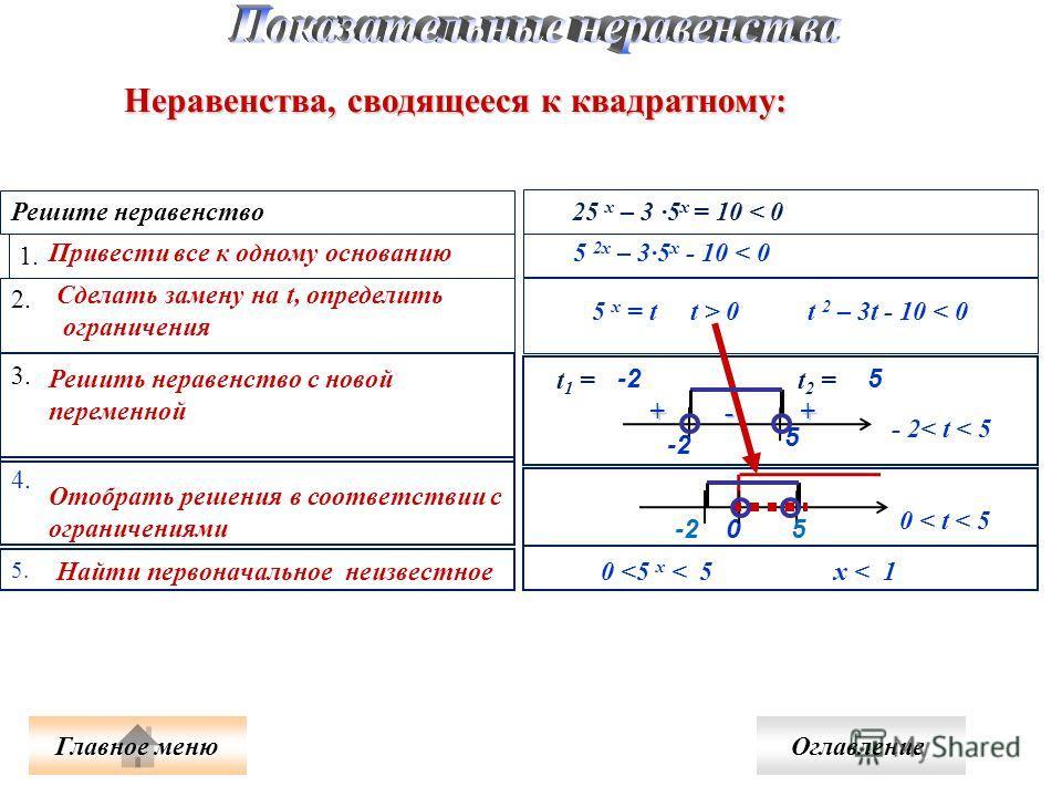 Неравенства, сводящееся к квадратному: Решите неравенство 1. 2. 3. + - + + - + - 2< t < 5 25 x – 3 5 х = 10 < 0 4. 5.5. 5 2x – 35 х - 10 < 0 5 х = t t > 0 t 2 – 3t - 10 < 0 t 1 = t 2 = 5 5 -2 -2-2 0 < t < 5 0