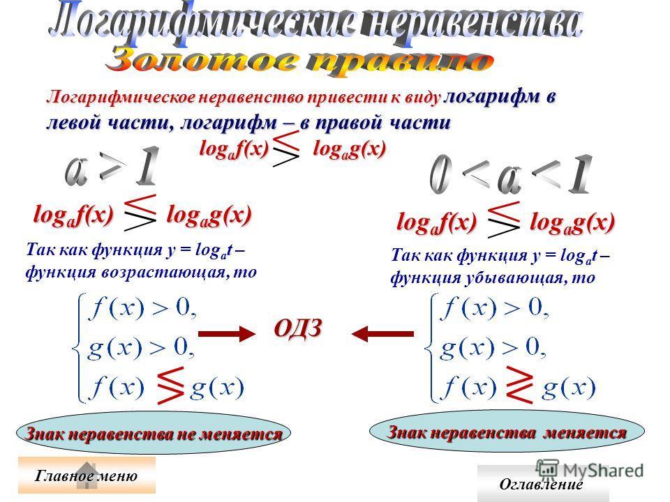 Логарифмическое неравенство привести к виду логарифм в левой части, логарифм – в правой части log a f(x) log a g(x) Так как функция у = log а t – функция возрастающая, то Знак неравенства не меняется log a f(x) log a g(x) Знак неравенства меняется Та
