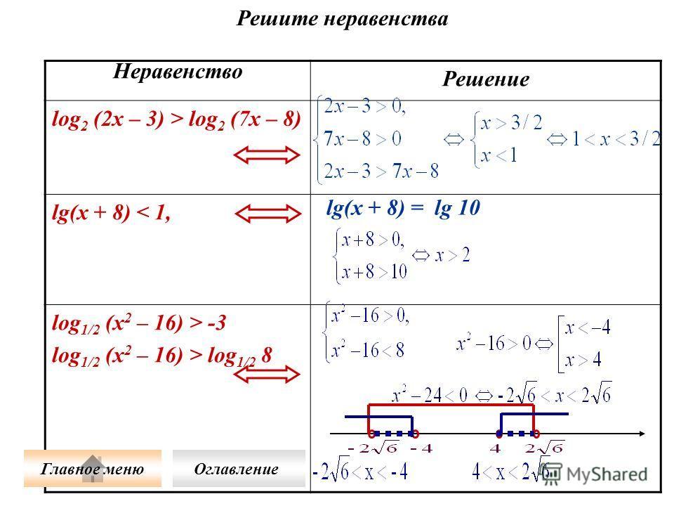 Решите неравенства Неравенство Решение log 2 (2x – 3) > log 2 (7x – 8) lg(x + 8) < 1, log 1/2 (x 2 – 16) > -3 log 1/2 (x 2 – 16) > log 1/2 8 lg(x + 8) = lg 10 Главное меню Оглавление