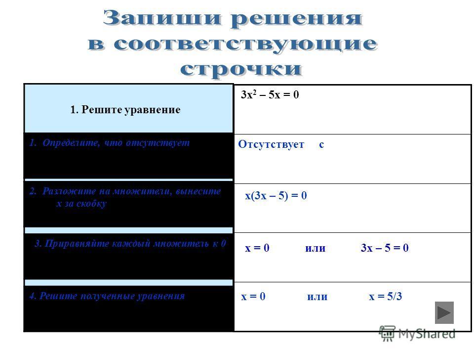 1. Определите, что отсутствует х = 0 или х = 5/3 х(3х – 5) = 0 Отсутствует с 3х 2 – 5x = 0 3х 2 – 5x = 0 1. Решите уравнение 2. Разложите на множители, вынесите х за скобку 3. Приравняйте каждый множитель к 0 4. Решите полученные уравнения х = 0 или