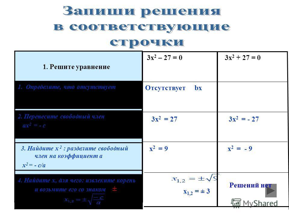 1. Определите, что отсутствует 3x 2 = 27 Отсутствует bx 3х 2 – 27 = 0 3х 2 – 27 = 0 1. Решите уравнение 2. Перенесите свободный член ах 2 = - с 3. Найдите х 2 : разделите свободный член на коэффициент а х 2 = - с/а 4. Найдите х, для чего: извлеките к
