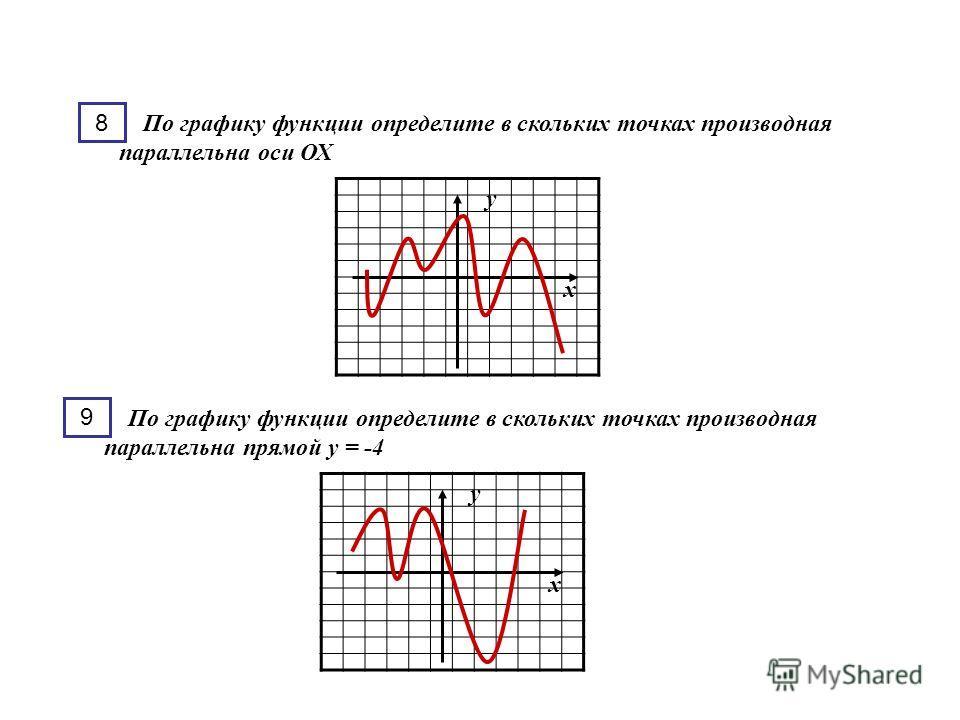 у х По графику функции определите в скольких точках производная параллельна оси ОХ 8 у х По графику функции определите в скольких точках производная параллельна прямой у = -4 9