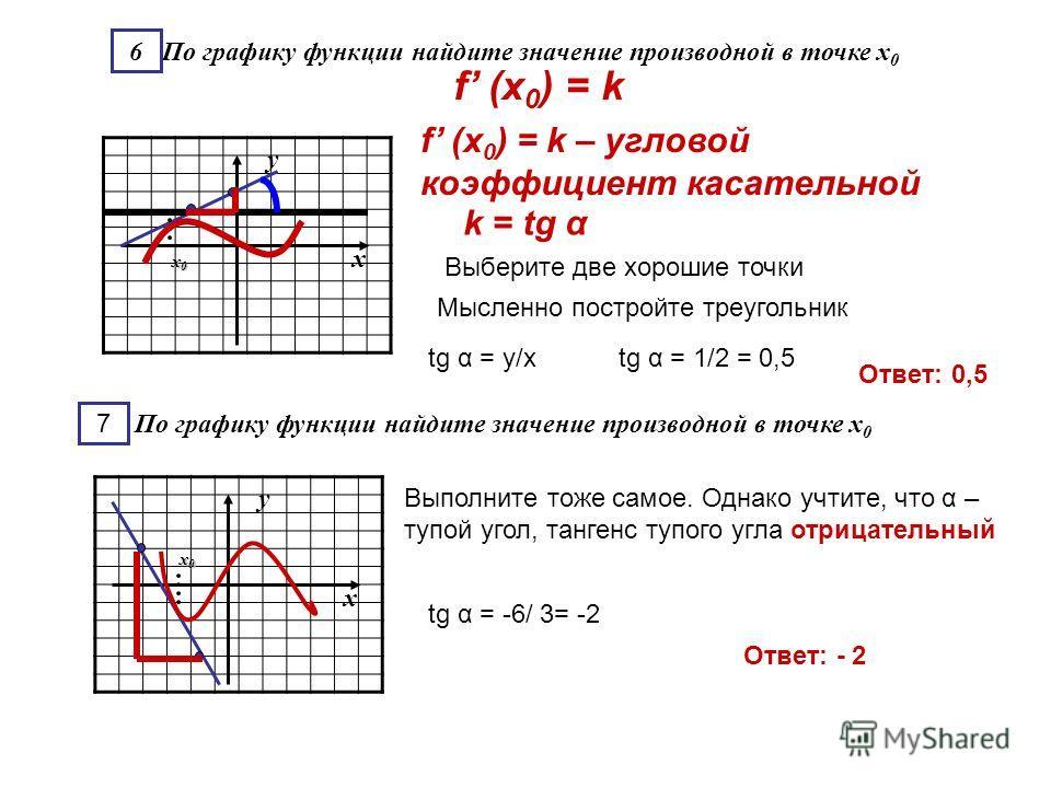у х х0х0х0х0 6 По графику функции найдите значение производной в точке х 0 у х х0х0х0х0 По графику функции найдите значение производной в точке х 0 7 f (x 0 ) = k f (x 0 ) = k – угловой коэффициент касательной k = tg α Выберите две хорошие точки Мысл