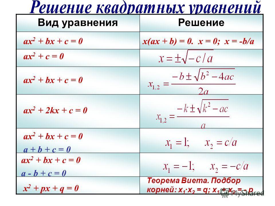 Вид уравненияРешение ax 2 + bx + c = 0 ax 2 + c = 0 ax 2 + bx + c = 0 ax 2 + 2kx + c = 0 ax 2 + bx + c = 0 a + b + c = 0 ax 2 + bx + c = 0 a - b + c = 0 x 2 + px + q = 0 x(ax + b) = 0. x = 0; x = -b/a Теорема Виета. Подбор корней: х 1 ·х 2 = q; х 1 +