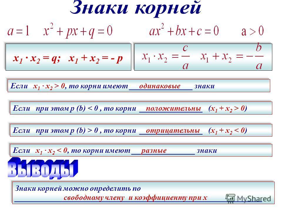 х 1 · х 2 = q; х 1 + х 2 = - p Если х 1 · х 2 > 0, то корни имеют ________________ знаки одинаковые Если при этом р (b) 0) положительны Если при этом р (b) > 0, то корни ________________ (х 1 + х 2 < 0) отрицательны Если х 1 · х 2 < 0, то корни имеют