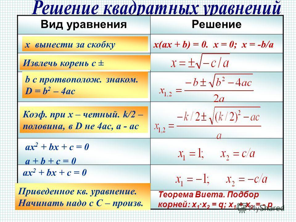 Вид уравненияРешение ax 2 + bx = 0 ax 2 + c = 0 ax 2 + bx + c = 0 ax 2 + 2kx + c = 0 ax 2 + bx + c = 0 a + b + c = 0 ax 2 + bx + c = 0 a - b + c = 0 x 2 + px + q = 0 x(ax + b) = 0. x = 0; x = -b/a Теорема Виета. Подбор корней: х 1 ·х 2 = q; х 1 + х 2