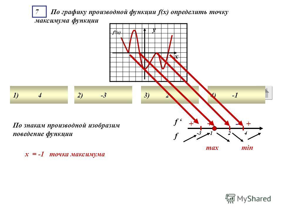 7 По графику производной функции f(x) определить точку максимума функции 1) 42) -33) 24) -1 f'(x) у х + + - - + -3 -1 2 4 По знакам производной изобразим поведение функции х = -1 точка максимума minmax f