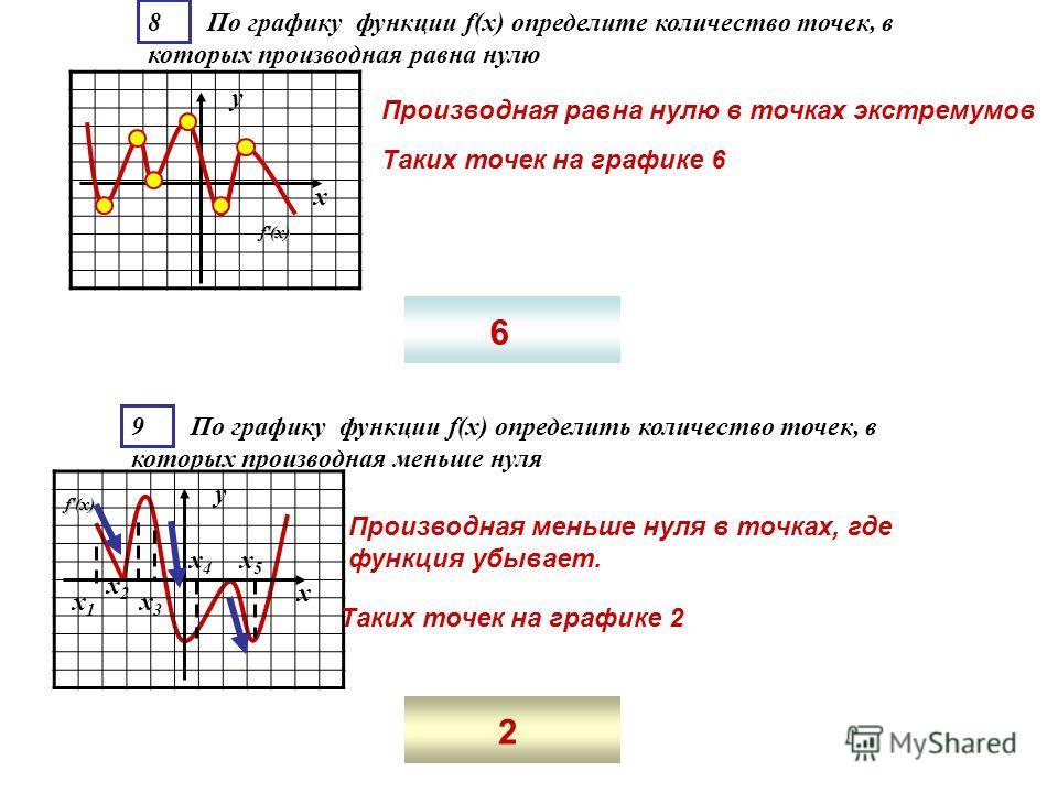 8 По графику функции f(x) определите количество точек, в которых производная равна нулю f'(x) у х 9 По графику функции f(x) определить количество точек, в которых производная меньше нуля f'(x) у х х1х1 х2х2 х3х3 х5х5 х4х4 Производная равна нулю в точ