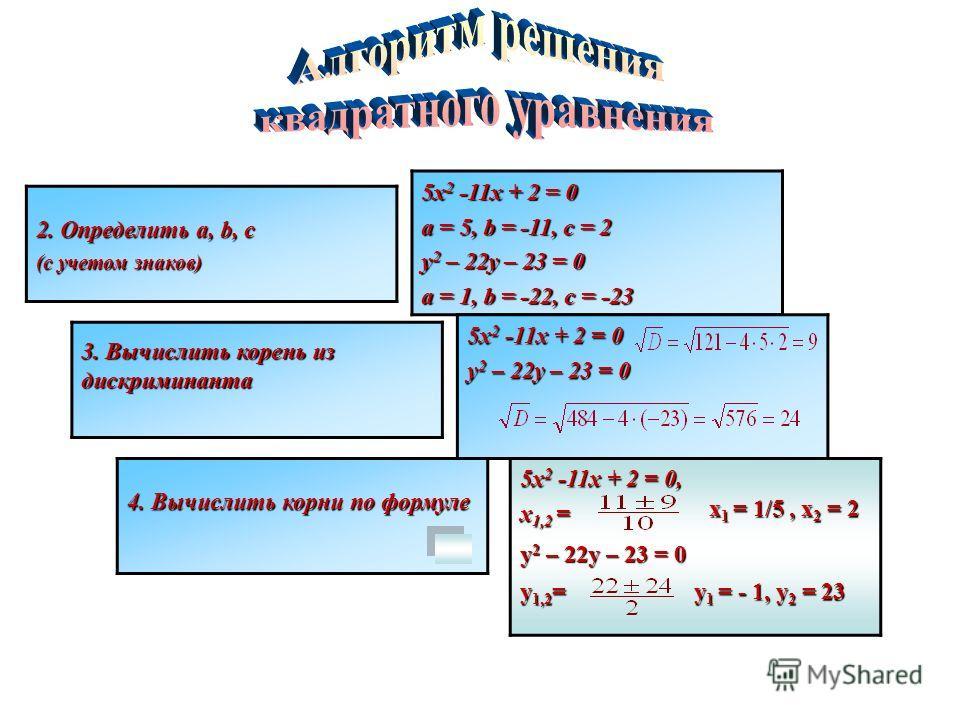 2. Определить a, b, c (с учетом знаков) 5х 2 -11х + 2 = 0 a = 5, b = -11, c = 2 y 2 – 22y – 23 = 0 a = 1, b = -22, c = -23 3. Вычислить корень из дискриминанта 5х 2 -11х + 2 = 0 y 2 – 22y – 23 = 0 4. Вычислить корни по формуле 5х 2 -11х + 2 = 0, х 1,