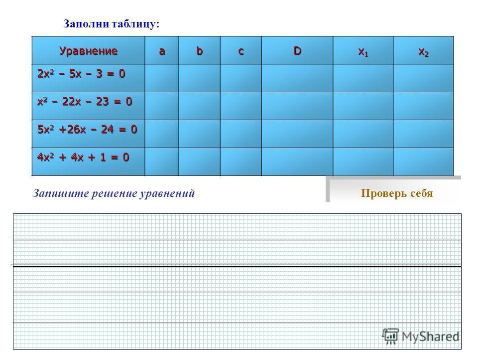 Заполни таблицу:УравнениеabcD x1x1x1x1 x2x2x2x2 2х 2 – 5х – 3 = 0 х 2 – 22х – 23 = 0 5х 2 +26х – 24 = 0 4х 2 + 4х + 1 = 0 Проверь себя Запишите решение уравнений