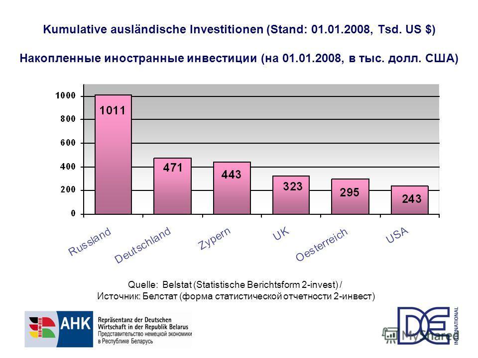 Kumulative ausländische Investitionen (Stand: 01.01.2008, Tsd. US $) Накопленные иностранные инвестиции (на 01.01.2008, в тыс. долл. США) Quelle: Belstat (Statistische Berichtsform 2-invest) / Источник: Белстат (форма статистической отчетности 2-инве