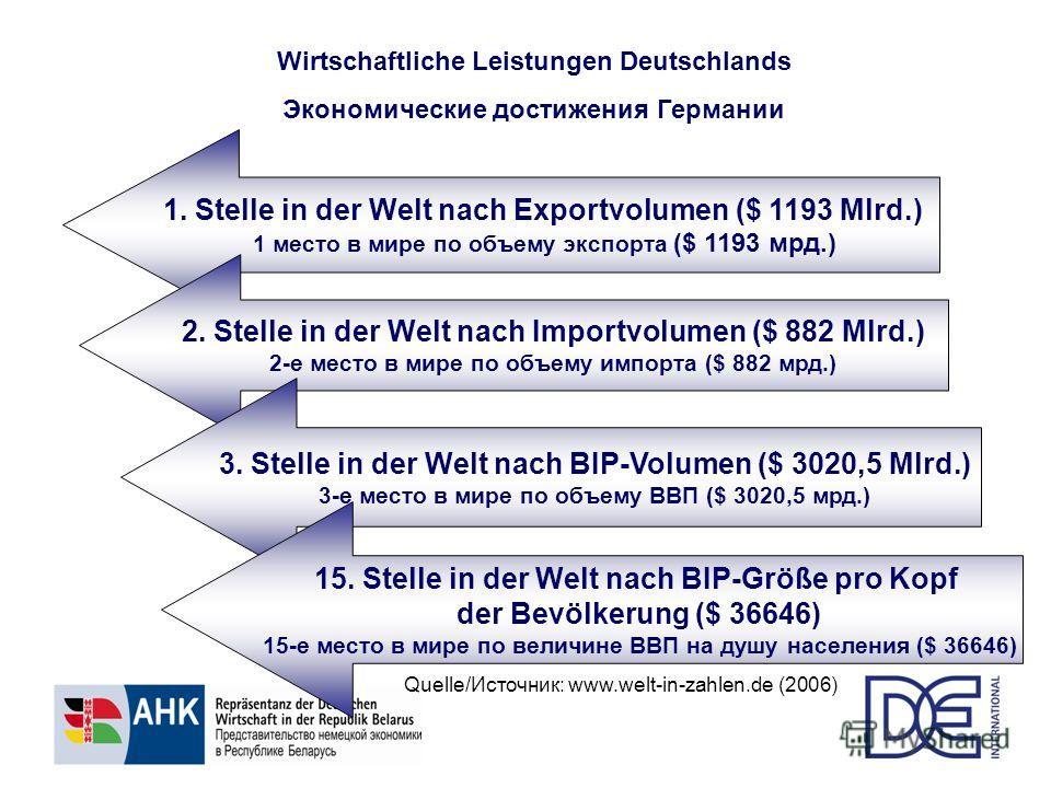 Wirtschaftliche Leistungen Deutschlands Экономические достижения Германии 1. Stelle in der Welt nach Exportvolumen ($ 1193 Mlrd.) 1 место в мире по объему экспорта ($ 1193 мрд.) 2. Stelle in der Welt nach Importvolumen ($ 882 Mlrd.) 2-е место в мире