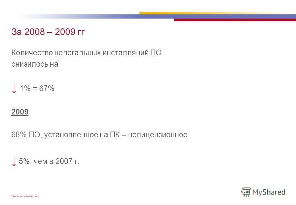 bakermckenzie.com За 2008 – 2009 гг Количество нелегальных инсталляций ПО снизилось на 1% = 67% 2009 68% ПО, установленное на ПК – нелицензионное 5%, чем в 2007 г.