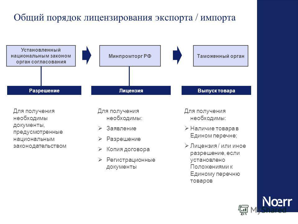 4 Общий порядок лицензирования экспорта / импорта Установленный национальным законом орган согласования Минпромторг РФ Разрешение Таможенный орган Лицензия Для получения необходимы документы, предусмотренные национальным законодательством Для получен