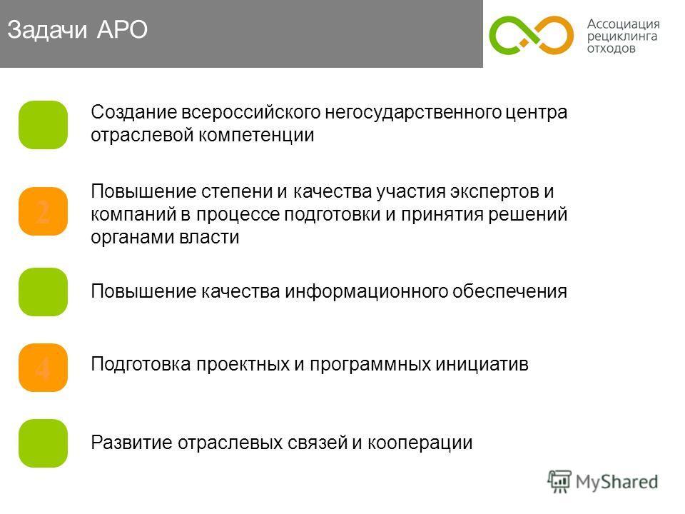 Задачи АРО 1 Создание всероссийского негосударственного центра отраслевой компетенции 2 3 4 5 Повышение степени и качества участия экспертов и компаний в процессе подготовки и принятия решений органами власти Повышение качества информационного обеспе