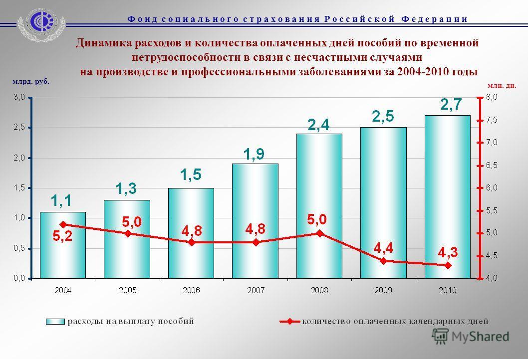 Динамика расходов и количества оплаченных дней пособий по временной нетрудоспособности в связи с несчастными случаями на производстве и профессиональными заболеваниями за 2004-2010 годы млрд. руб. млн. дн.