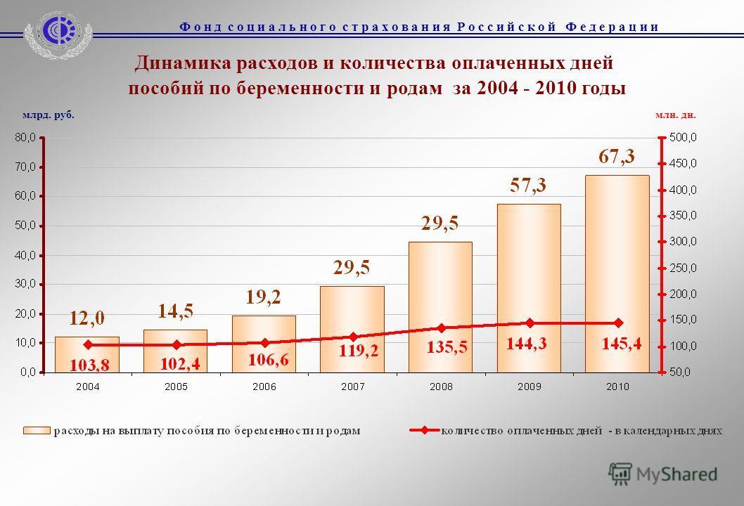 Динамика расходов и количества оплаченных дней пособий по беременности и родам за 2004 - 2010 годы млрд. руб.млн. дн.