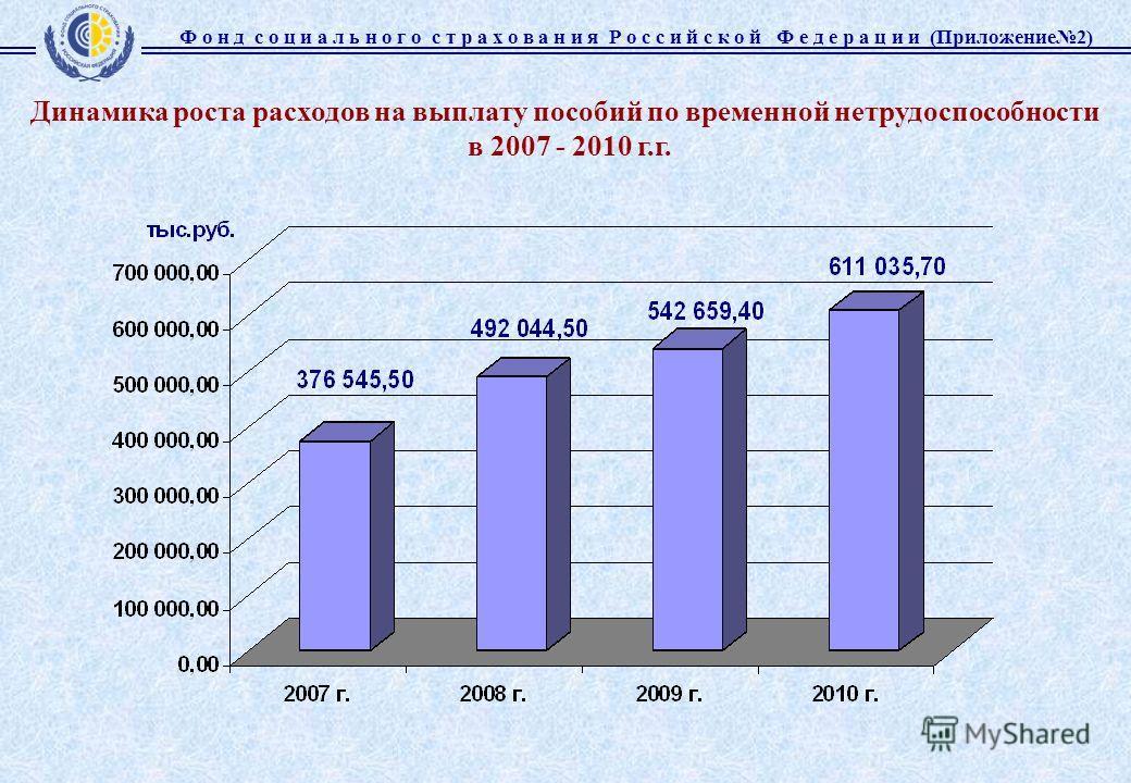 Динамика роста расходов на выплату пособий по временной нетрудоспособности в 2007 - 2010 г.г. Ф о н д с о ц и а л ь н о г о с т р а х о в а н и я Р о с с и й с к о й Ф е д е р а ц и и (Приложение2)