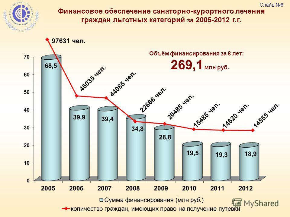 Финансовое обеспечение санаторно-курортного лечения граждан льготных категорий за 2005-2012 г.г. Объём финансирования за 8 лет: 269,1 млн руб. Слайд 6