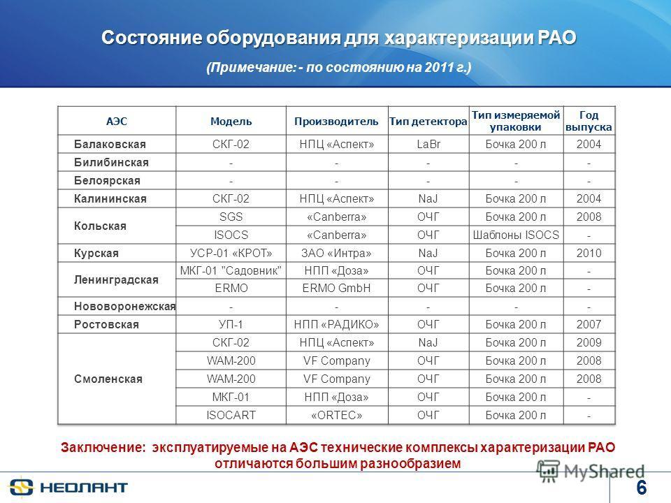 6 Состояние оборудования для характеризации РАО (Примечание: - по состоянию на 2011 г.) Заключение: эксплуатируемые на АЭС технические комплексы характеризации РАО отличаются большим разнообразием