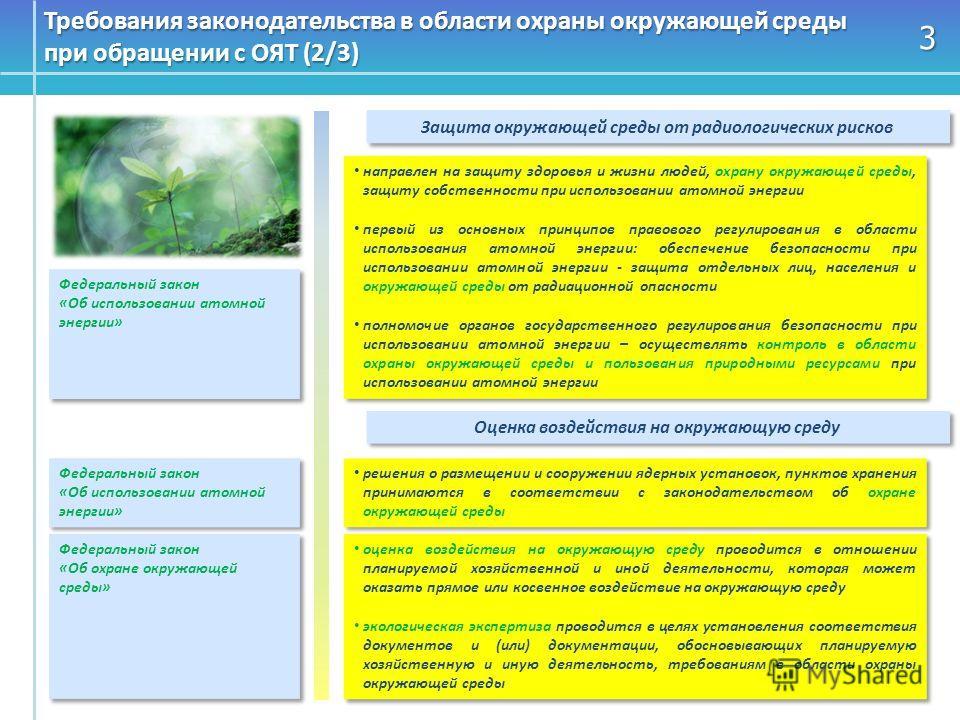 3 Требования законодательства в области охраны окружающей среды при обращении с ОЯТ (2/3) Защита окружающей среды от радиологических рисков направлен на защиту здоровья и жизни людей, охрану окружающей среды, защиту собственности при использовании ат