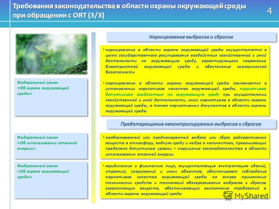 4 Требования законодательства в области охраны окружающей среды при обращении с ОЯТ (3/3) Нормирование выбросов и сбросов нормирование в области охраны окружающей среды осуществляется в целях государственного регулирования воздействия хозяйственной и