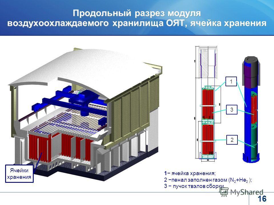 16 Продольный разрез модуля воздухоохлаждаемого хранилища ОЯТ, ячейка хранения 1 ячейка хранения; 2 пенал заполнен газом (N 2 +He 2 ); 3 пучок твэлов сборки. Ячейки хранения 1 3 2