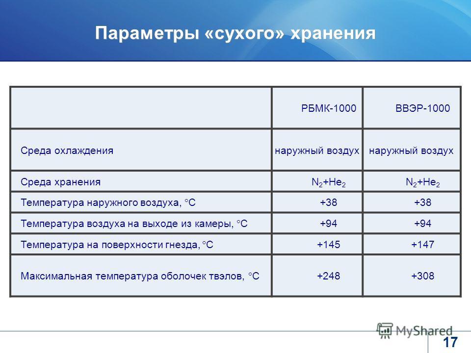 17 Параметры «сухого» хранения РБМК-1000ВВЭР-1000 Среда охлаждениянаружный воздух Среда храненияN 2 +He 2 Температура наружного воздуха, С +38 Температура воздуха на выходе из камеры, С +94 Температура на поверхности гнезда, С +145+147 Максимальная т
