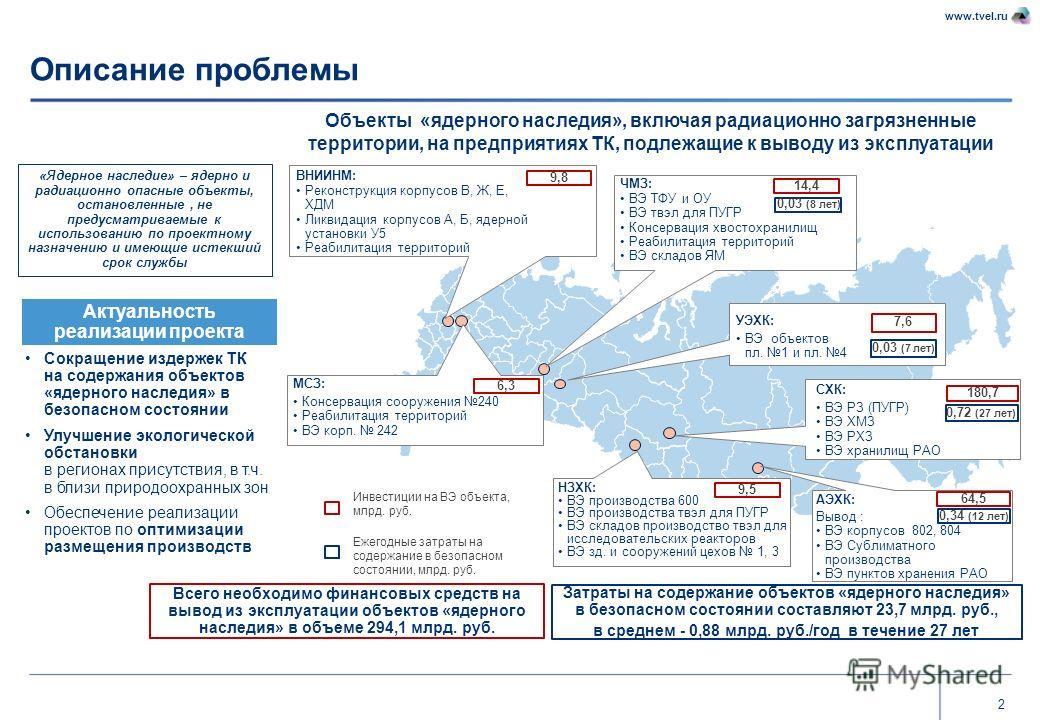 2 www.tvel.ru Описание проблемы Объекты «ядерного наследия», включая радиационно загрязненные территории, на предприятиях ТК, подлежащие к выводу из эксплуатации Всего необходимо финансовых средств на вывод из эксплуатации объектов «ядерного наследия