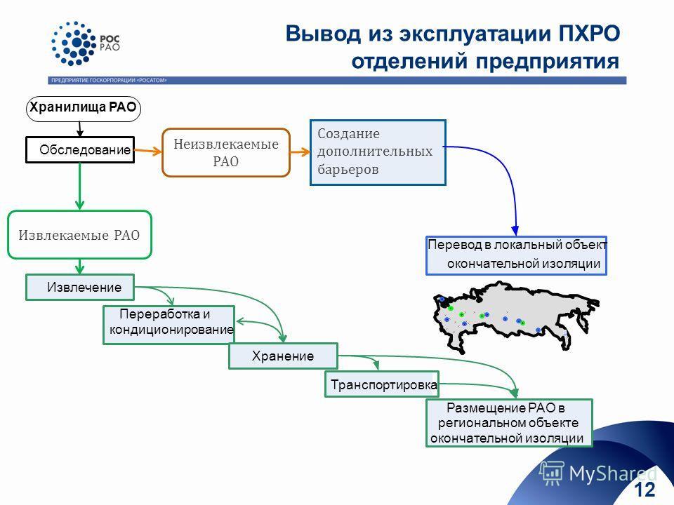 www.rosatom.ru Вывод из эксплуатации ПХРО отделений предприятия Неизвлекаемые РАО Извлекаемые РАО 12