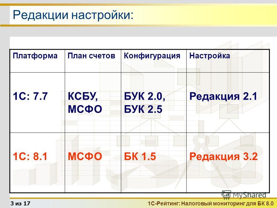 1С-Рейтинг: Налоговый мониторинг для БК 8.0 3 из 17 Редакции настройки: ПлатформаПлан счетовКонфигурацияНастройка 1С: 7.7КСБУ, МСФО БУК 2.0, БУК 2.5 Редакция 2.1 1С: 8.1МСФОБК 1.5Редакция 3.2