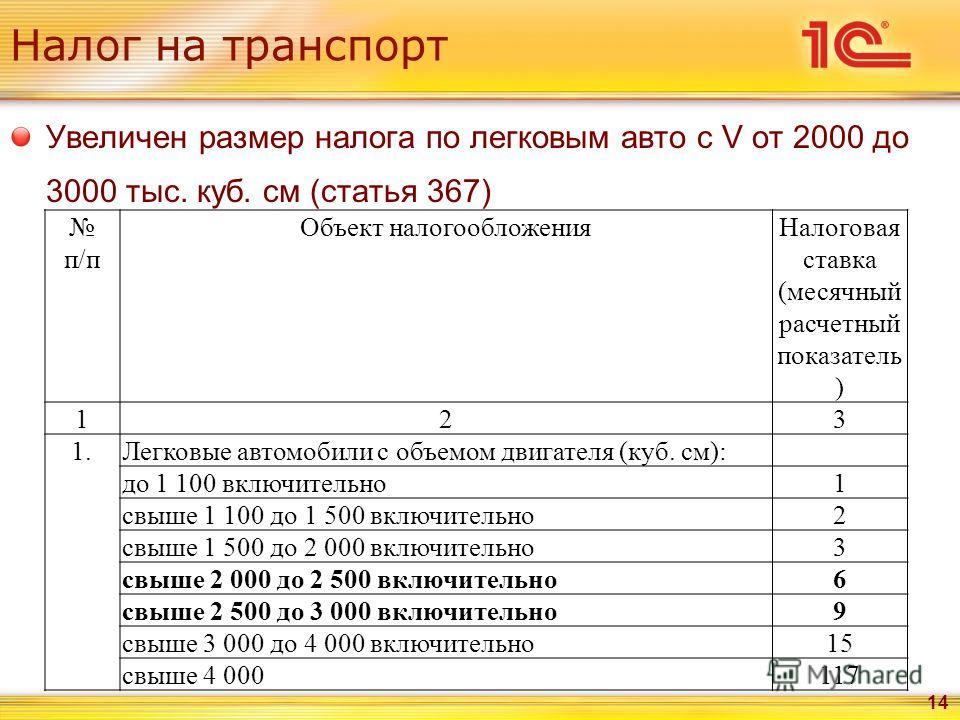 Увеличен размер налога по легковым авто с V от 2000 до 3000 тыс. куб. см (статья 367) 14 п/п Объект налогообложенияНалоговая ставка (месячный расчетный показатель ) 123 1.Легковые автомобили с объемом двигателя (куб. см): до 1 100 включительно1 свыше