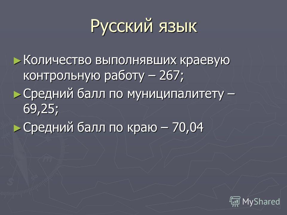 Русский язык Количество выполнявших краевую контрольную работу – 267; Количество выполнявших краевую контрольную работу – 267; Средний балл по муниципалитету – 69,25; Средний балл по муниципалитету – 69,25; Средний балл по краю – 70,04 Средний балл п