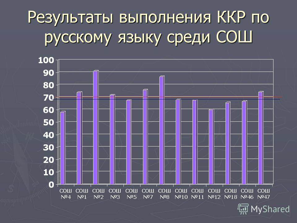 Результаты выполнения ККР по русскому языку среди СОШ
