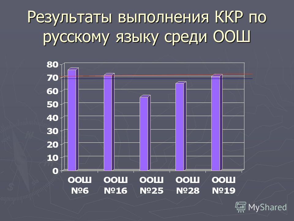 Результаты выполнения ККР по русскому языку среди ООШ