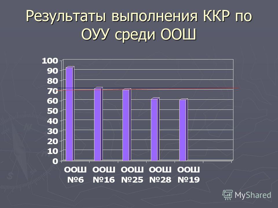 Результаты выполнения ККР по ОУУ среди ООШ
