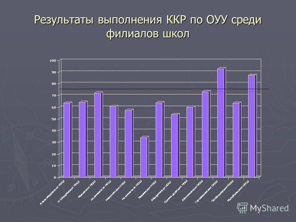 Результаты выполнения ККР по ОУУ среди филиалов школ