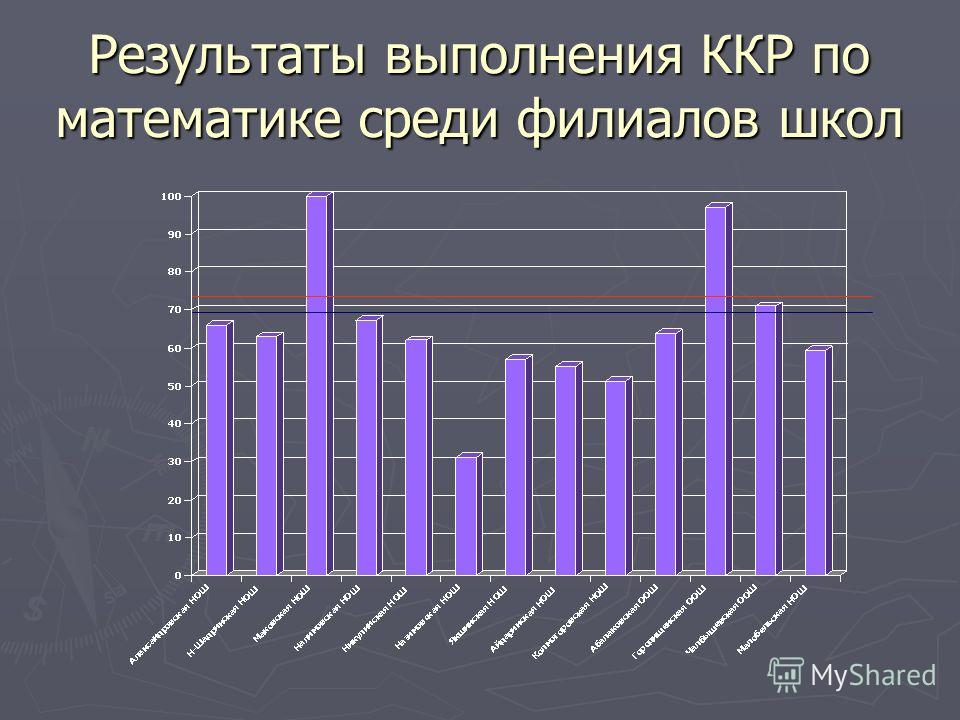 Результаты выполнения ККР по математике среди филиалов школ
