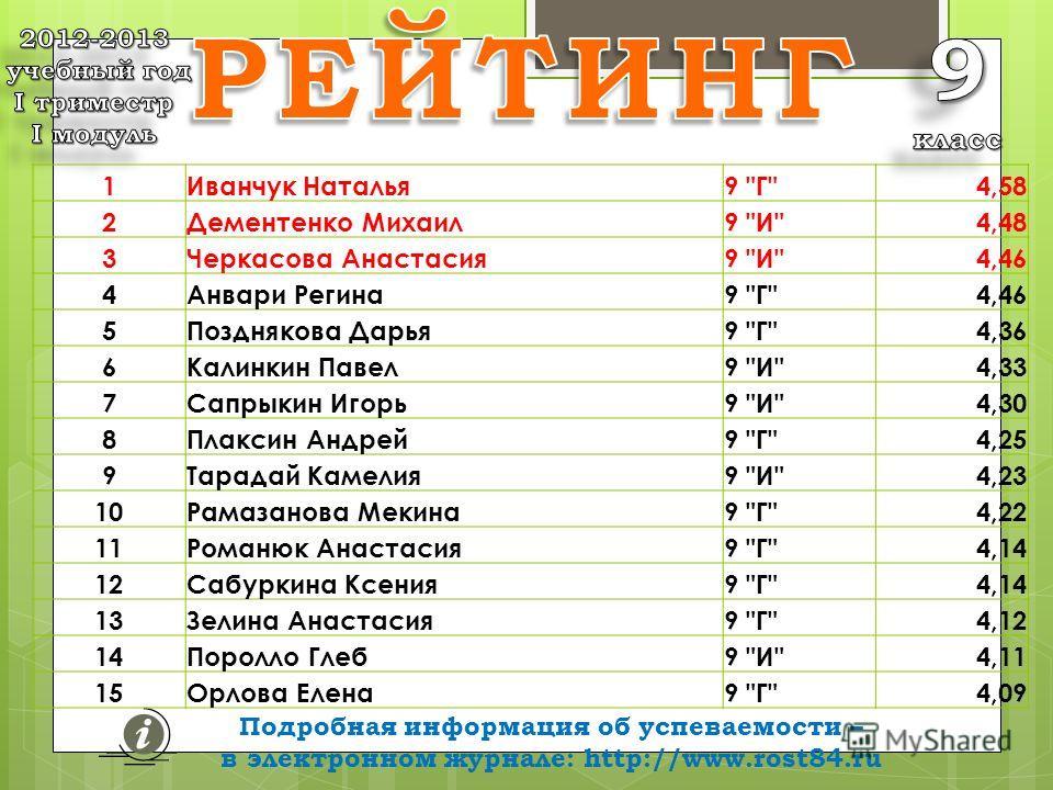 Подробная информация об успеваемости – в электронном журнале: http://www.rost84.ru средних баллов 1Иванчук Наталья9