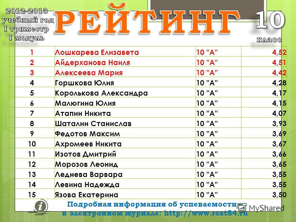 Подробная информация об успеваемости – в электронном журнале: http://www.rost84.ru средних баллов 1Лошкарева Елизавета10