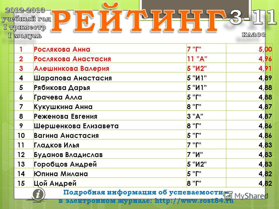 Подробная информация об успеваемости – в электронном журнале: http://www.rost84.ru средних баллов 1Рослякова Анна7