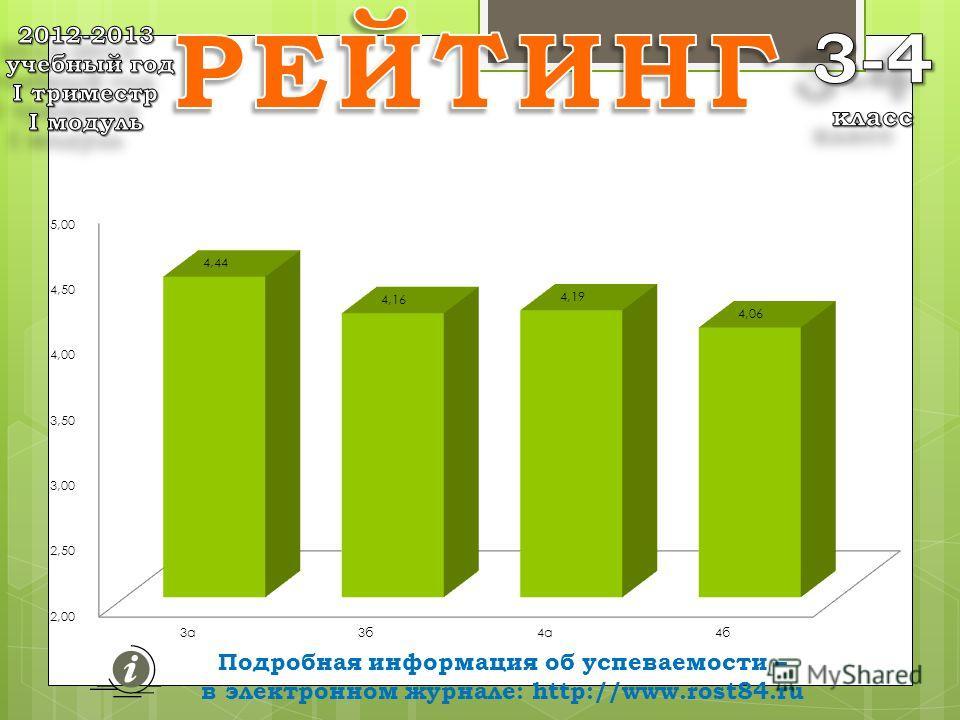 Подробная информация об успеваемости – в электронном журнале: http://www.rost84.ru средних баллов