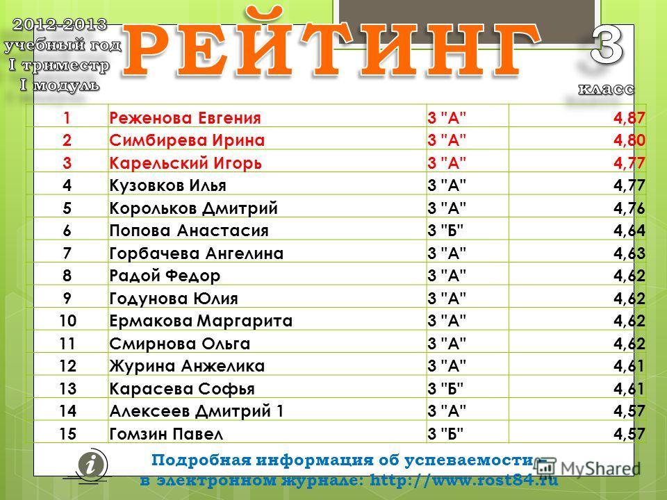 Подробная информация об успеваемости – в электронном журнале: http://www.rost84.ru средних баллов 1Реженова Евгения3