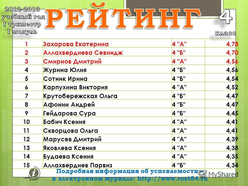 Подробная информация об успеваемости – в электронном журнале: http://www.rost84.ru средних баллов 1Захарова Екатерина4