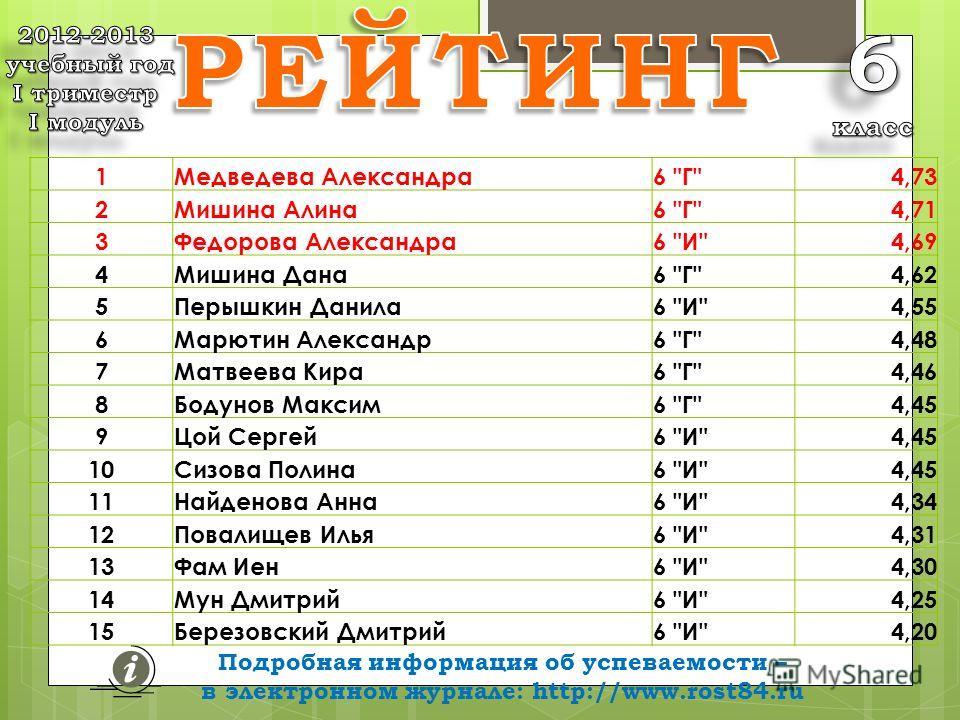 Подробная информация об успеваемости – в электронном журнале: http://www.rost84.ru средних баллов 1Медведева Александра6
