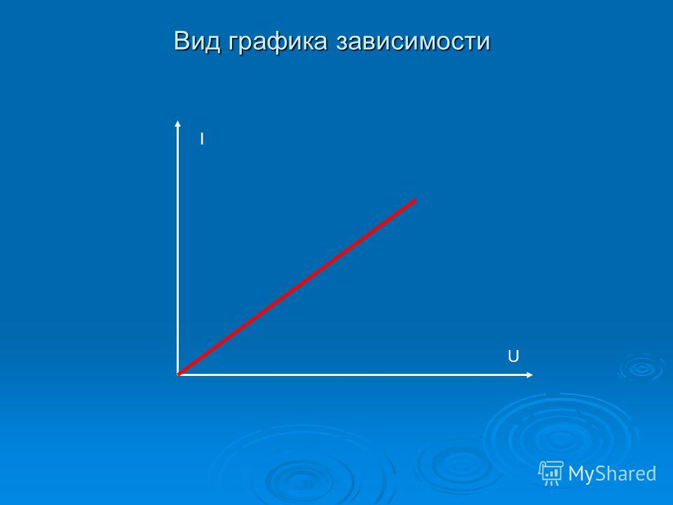 Вид графика зависимости I U