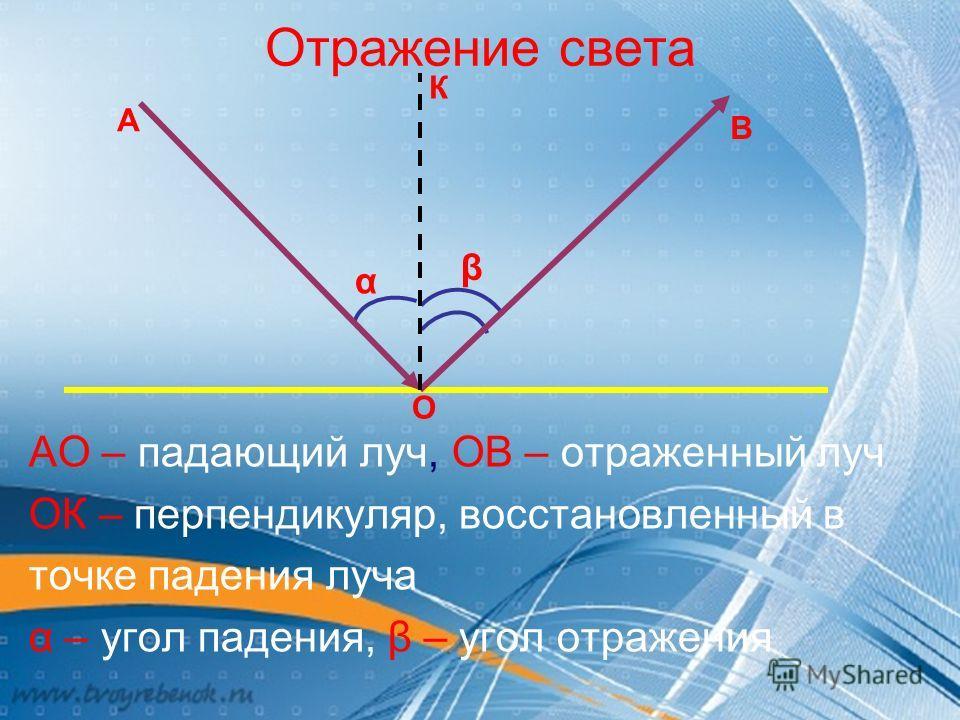 Отражение света АО – падающий луч, ОВ – отраженный луч ОК – перпендикуляр, восстановленный в точке падения луча α – угол падения, β – угол отражения α β А О В К