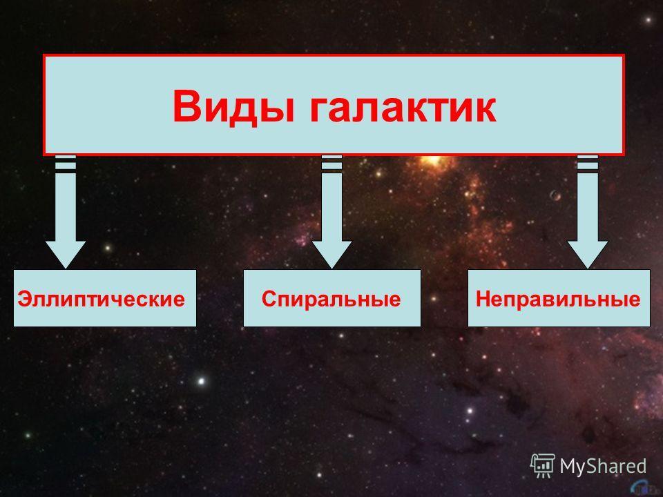 Виды галактик ЭллиптическиеСпиральныеНеправильные